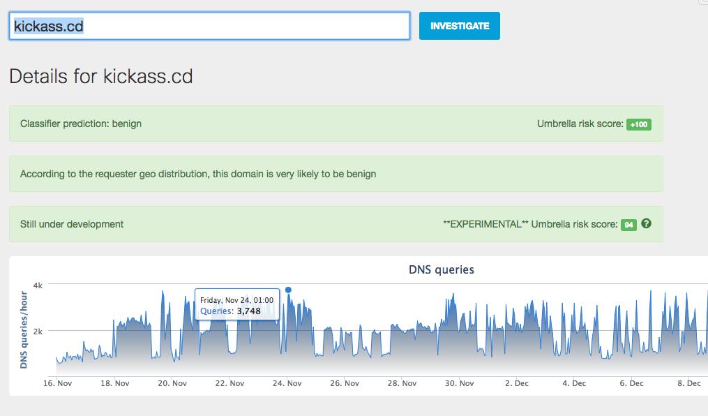 Solicitações de DNS por hora para kickass.cd