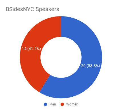 pie chart of gender distribution
