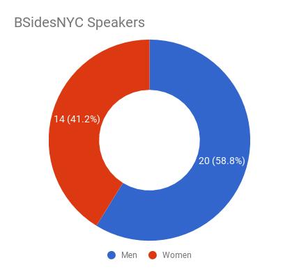 pie chart of gender distribution