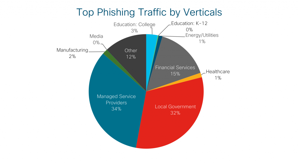 Top Phishing Traffic by Verticals
