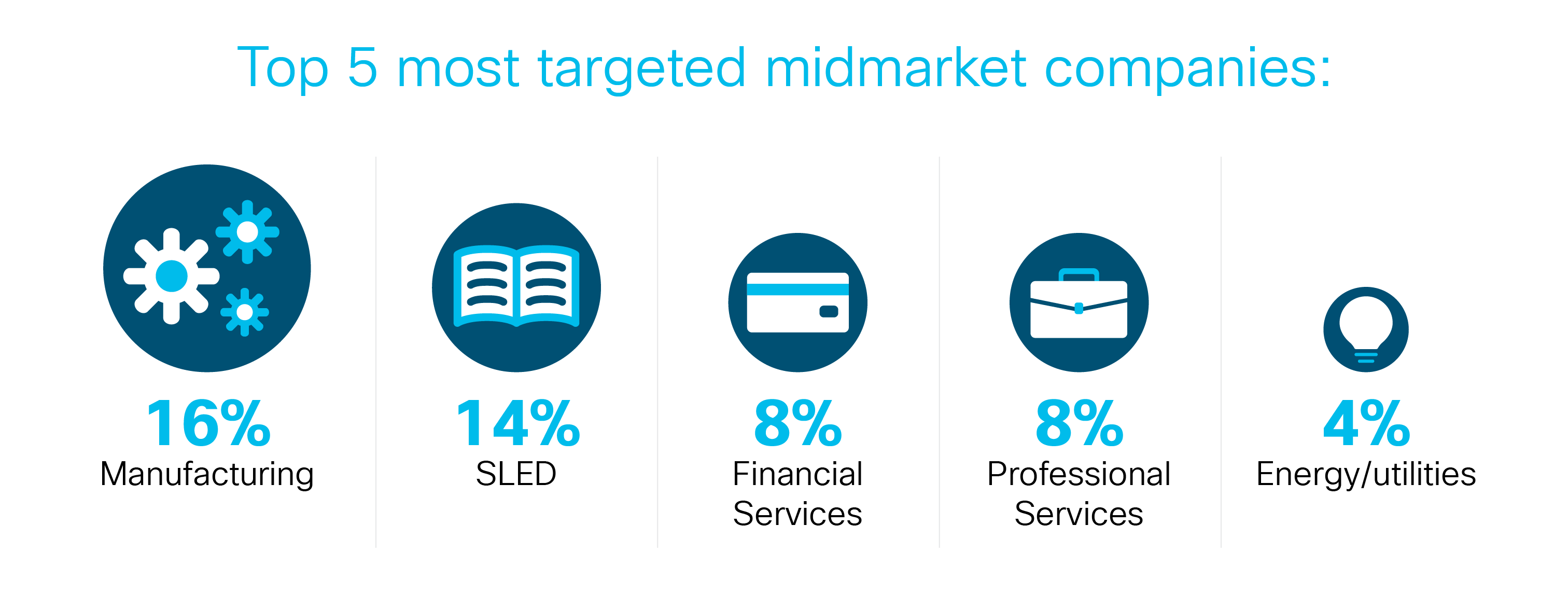 cisco umbrella blog midmarket-malware-mayhem-targeted-industries-and-trends-to-watch