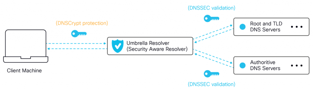 Cisco Umbrella supports DNSSEC