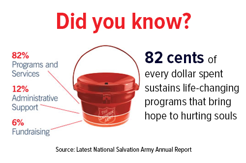 82 cents of every dollar sustains programs