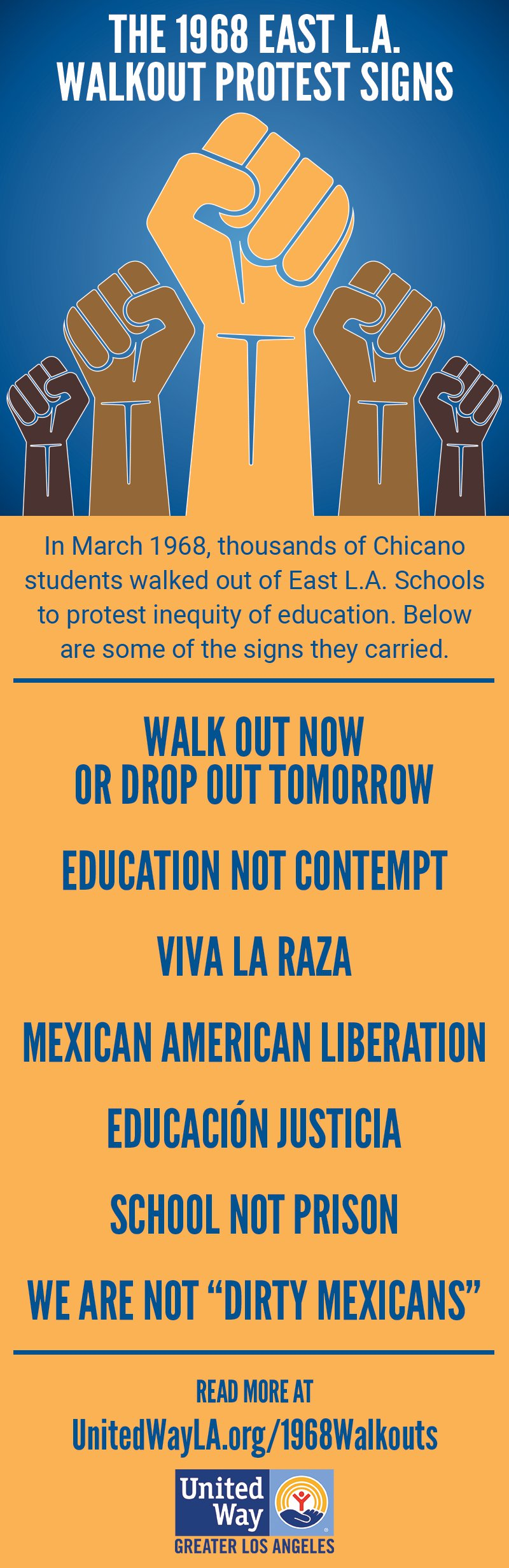1968 East L.A. School Walkout Protest Signs