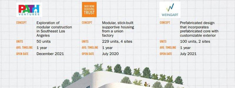 Modular Housing Options