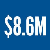 $8.6M