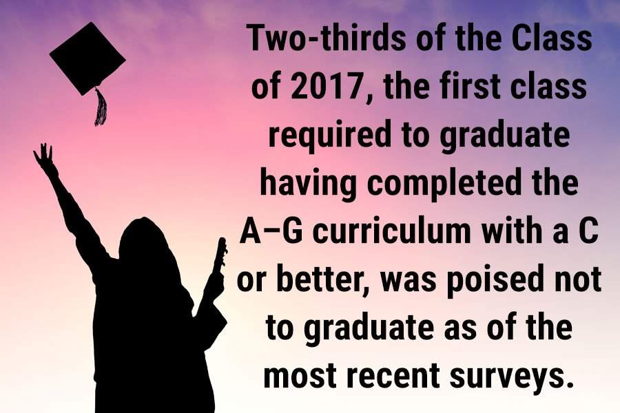 Two-thirds of the Class of 2017, the first class required to graduate having completed the A–G curriculum with a C or better, was poised not to graduate as of the most recent surveys.