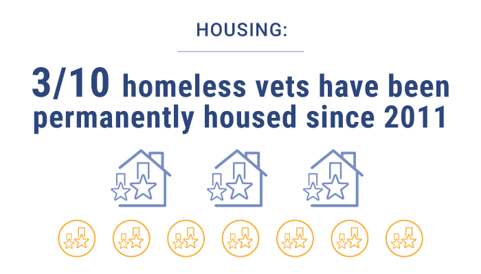 HOUSING STATISTICS AND INFORMATION