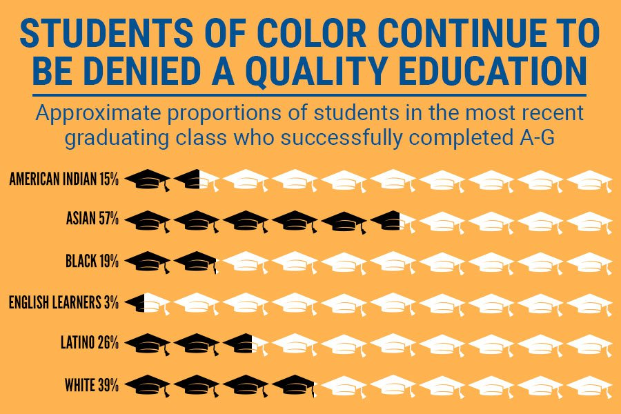 Students of color continue to be denied a quality education