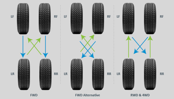 How Often To Rotate Tires >> How often should I rotate my tires? | TireBuyer.com | TireBuyer.com