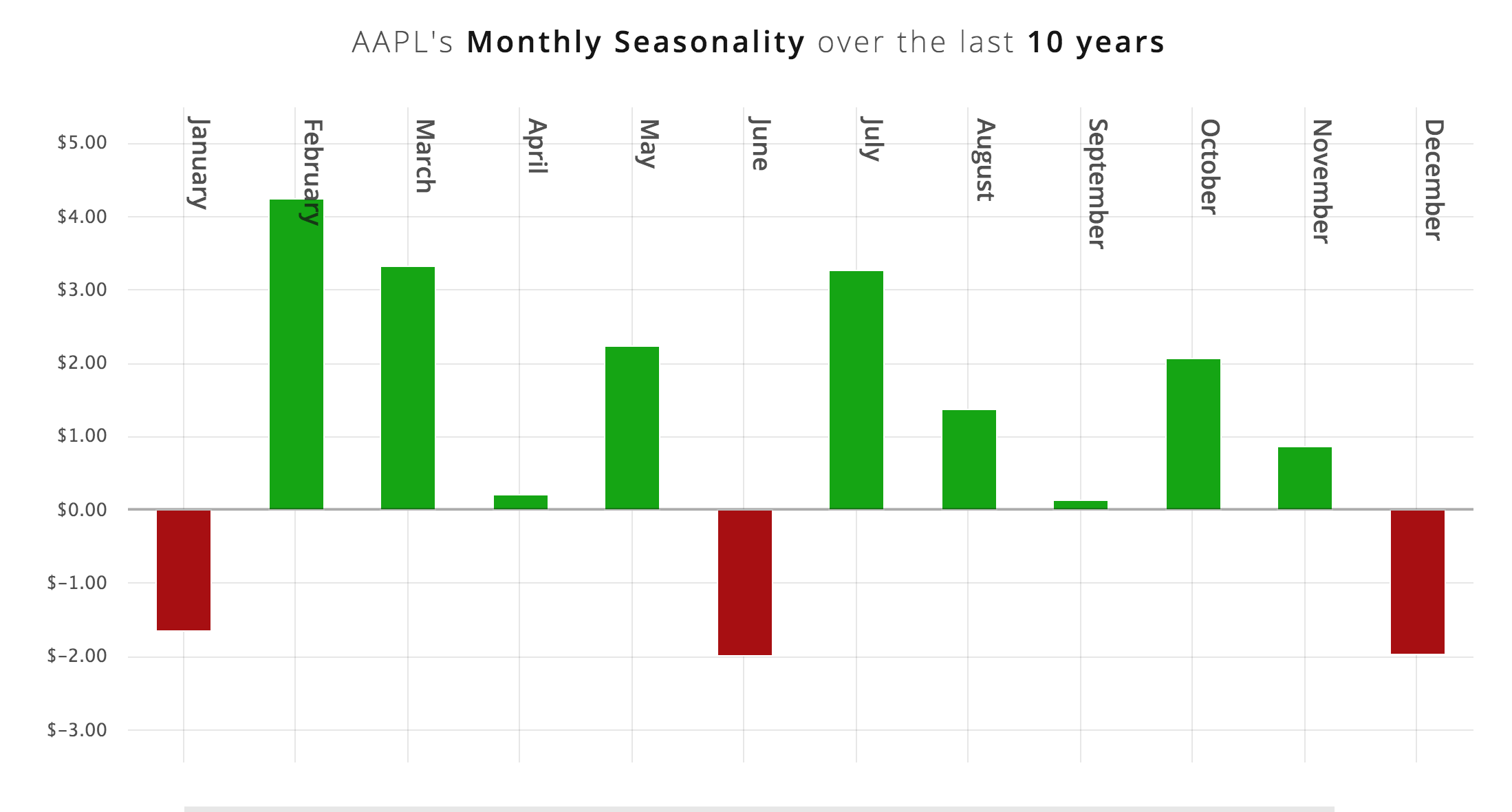What does AAPL's Bearish June Seasonality mean for the stock?