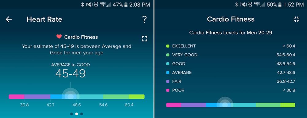Cardio Fitness Score