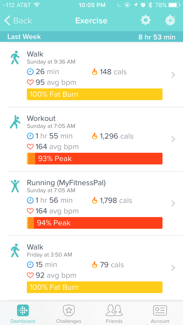 Calorie burn differed between MyFitnessPal and Fitbit