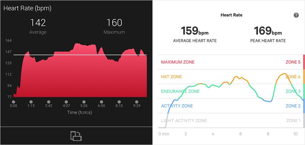 Garmin Vivosmart 3 vs. Moov HR Burn