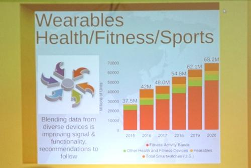 Wearables CES