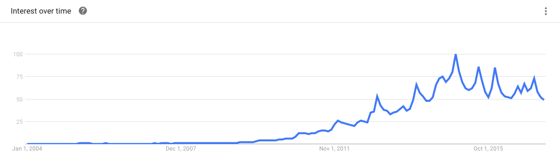 Popularity of GoPro since 2004