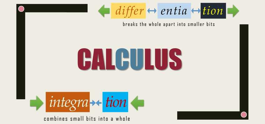Calculus graphic