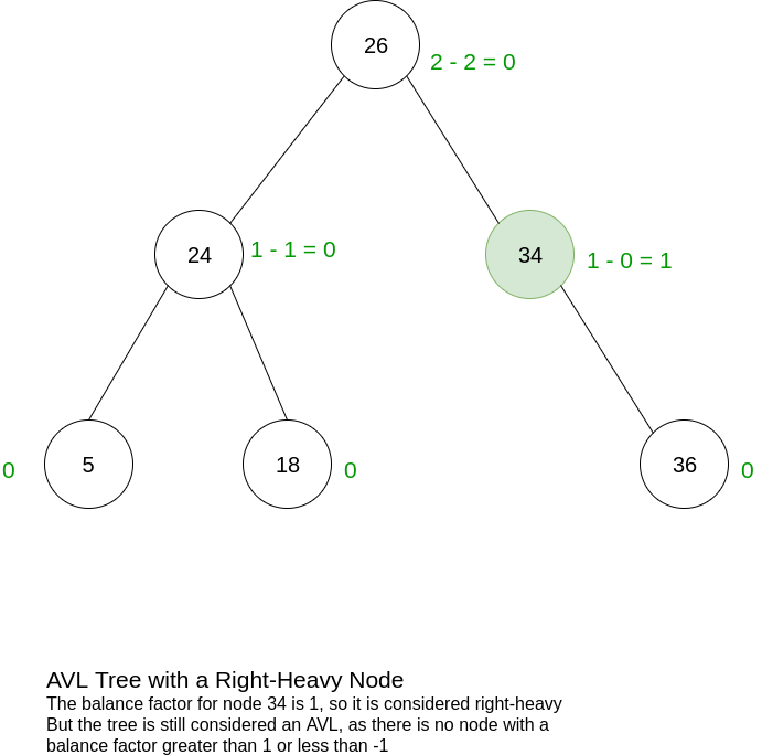 AVL with a Right Heavy Node
