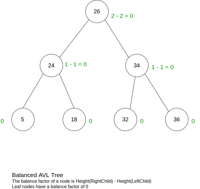 On Binary Search and The AVL Tree