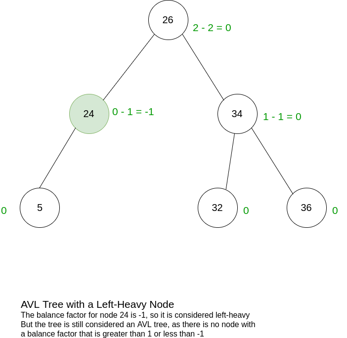 AVL with a Left Heavy Node