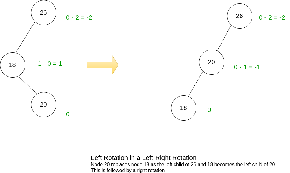 Left of Left-Right Rotation