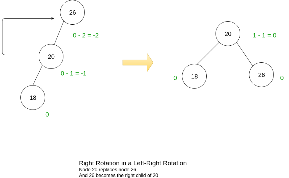 Right of Left-Right Rotation