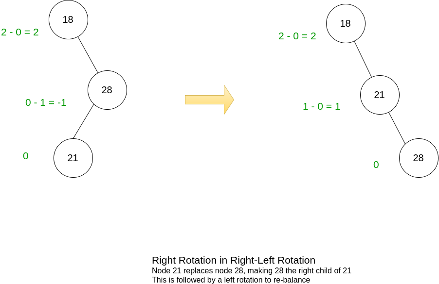 Right of Right-Left Rotation