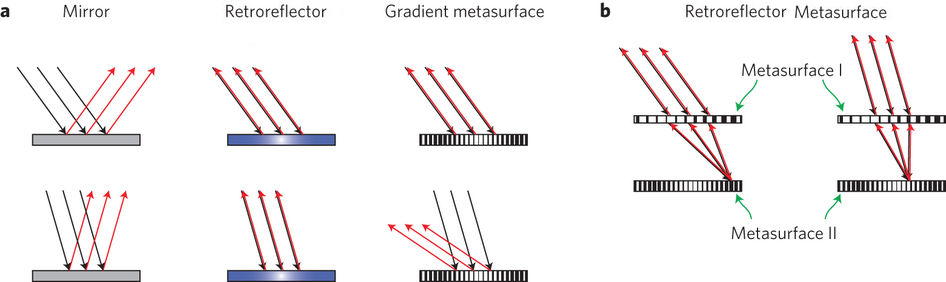 An illustration of how light reflects off a flat mirror, a standard retroreflector, a metasurface and stacked metasurfaces acting as a retroreflector.