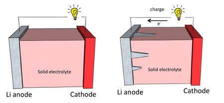 Building Better Batteries | The Kavli Foundation