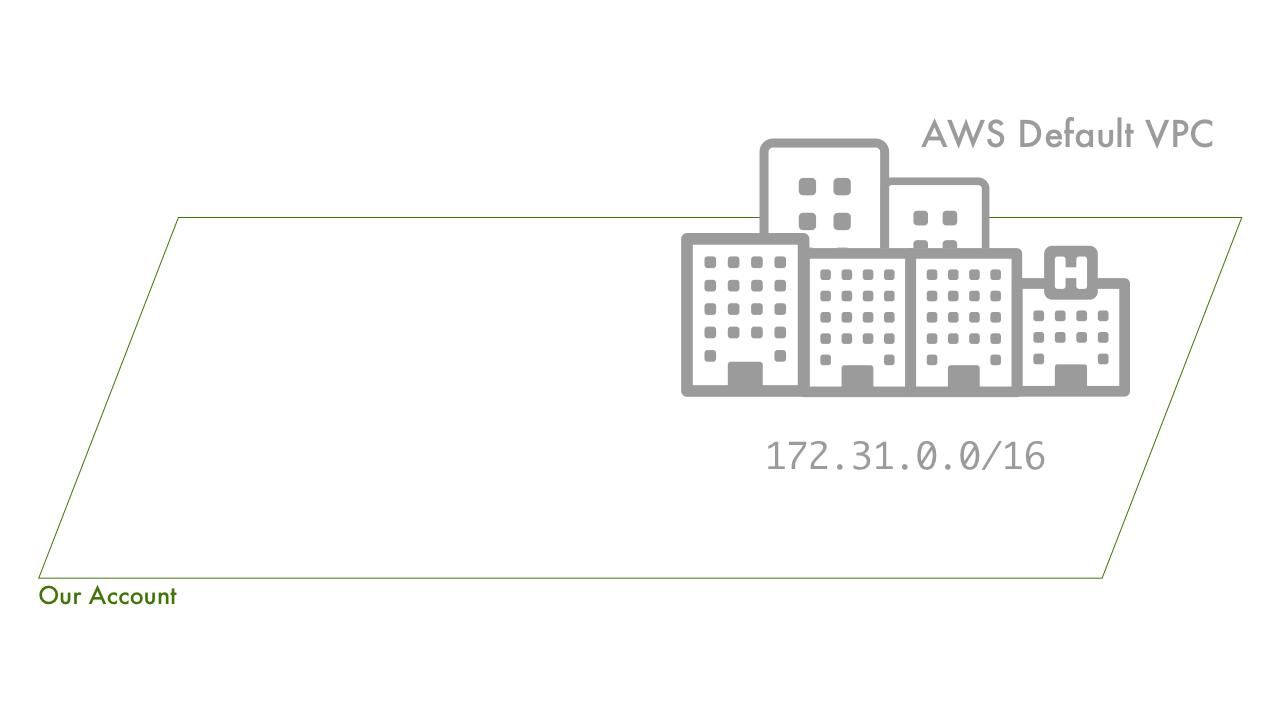 An Empty AWS Account