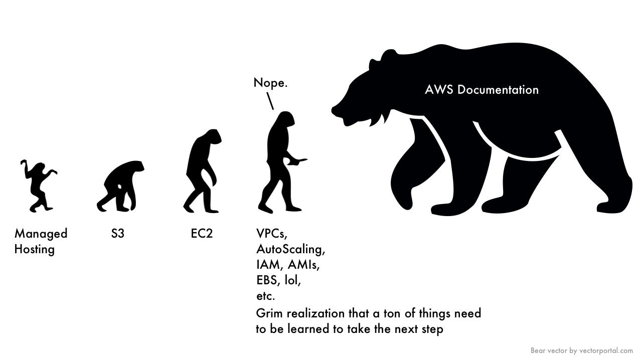Evolution of an AWS User