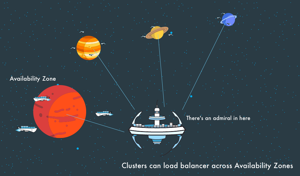 Clusters work with Instances across availability zones