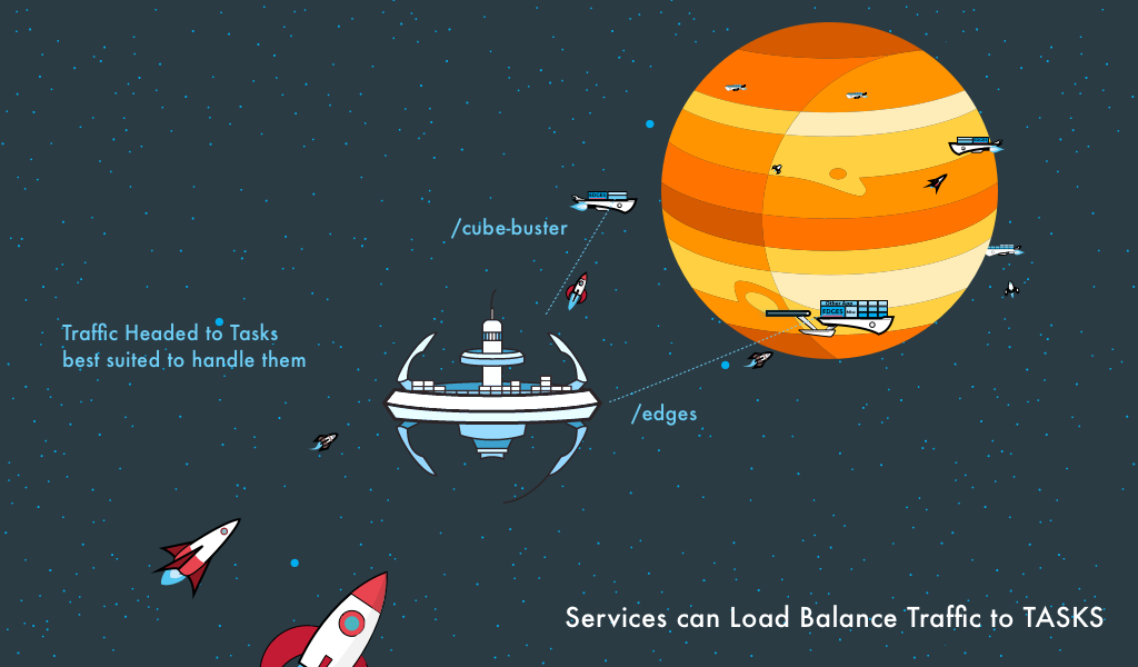 An application load balancer will work to balance traffic across our Service's Tasks