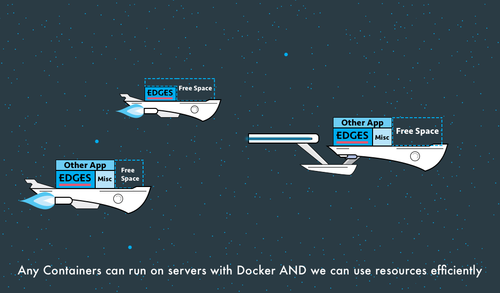 Using Docker we can take advantage of all of a server's resources