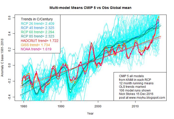 Scott Adams (Dilbert Author): The Climate Science Challenge