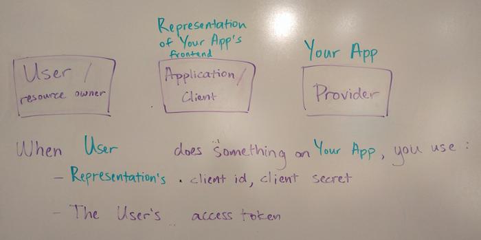 OAuth2 with Django REST Framework | Yeti