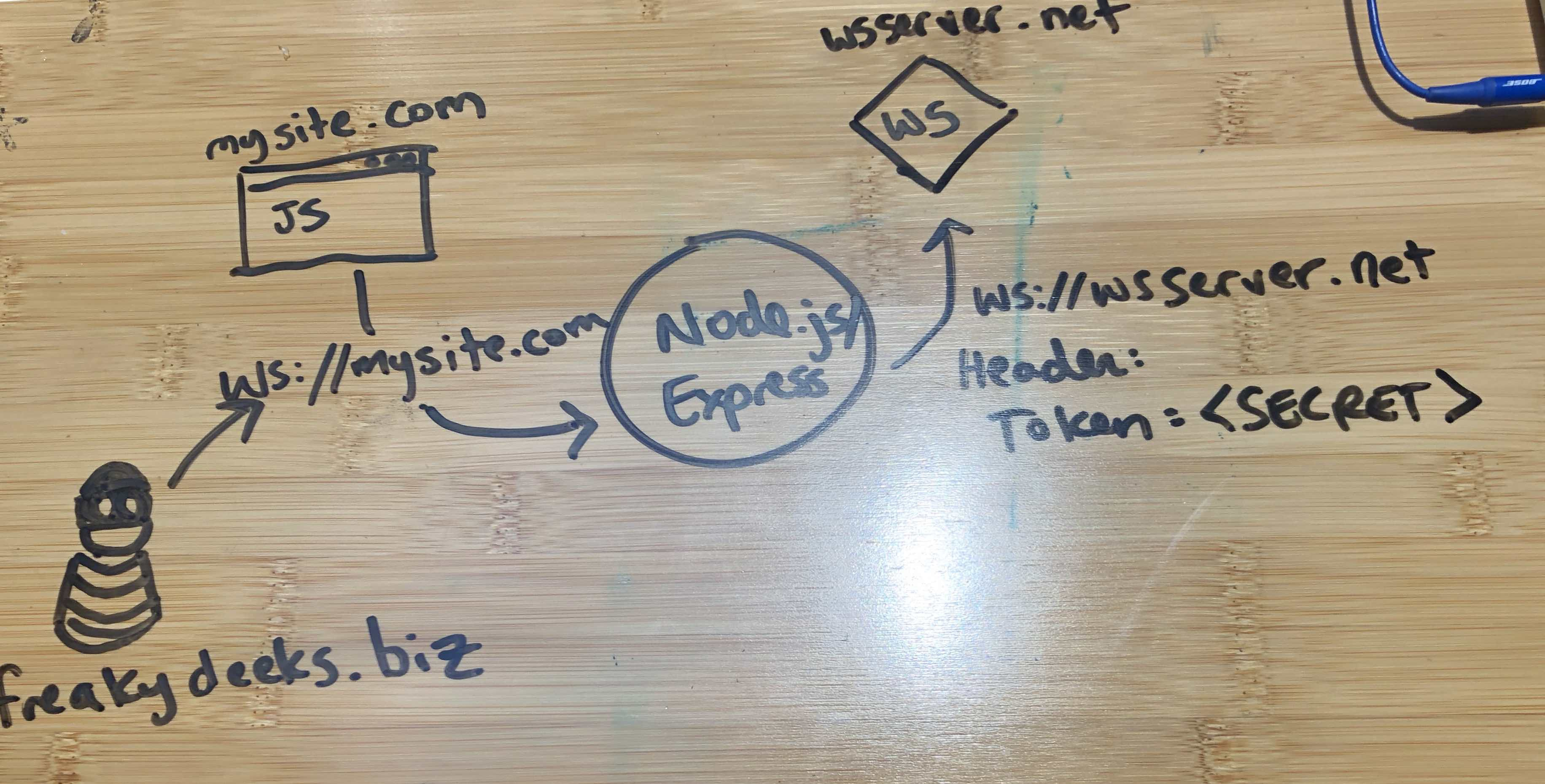 Token-based Header Authentication for WebSockets behind Node