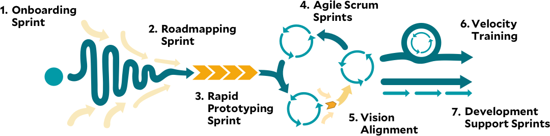 applied agile diagram