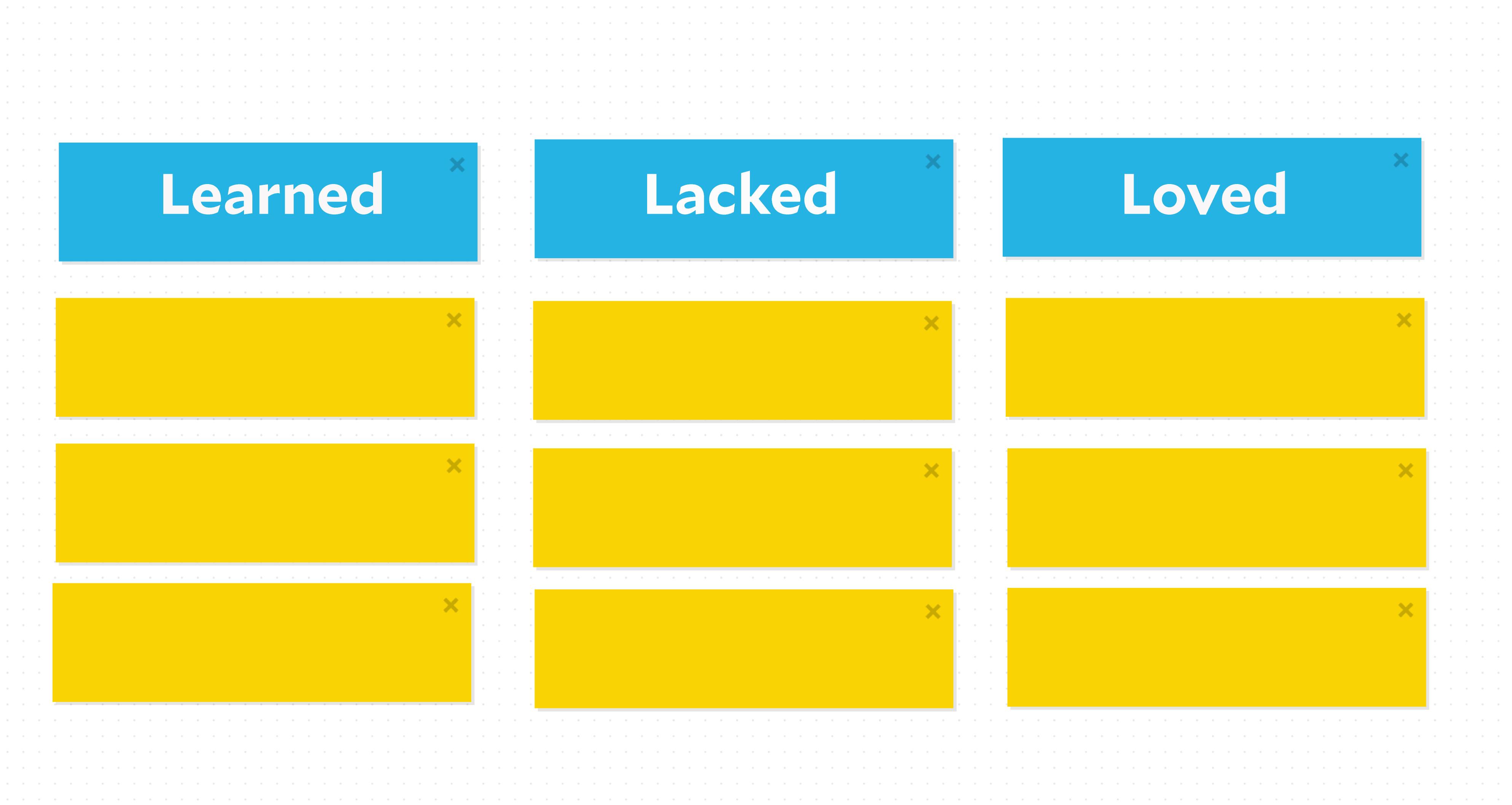 7 Great Agile Sprint Retrospective Ideas | Yeti