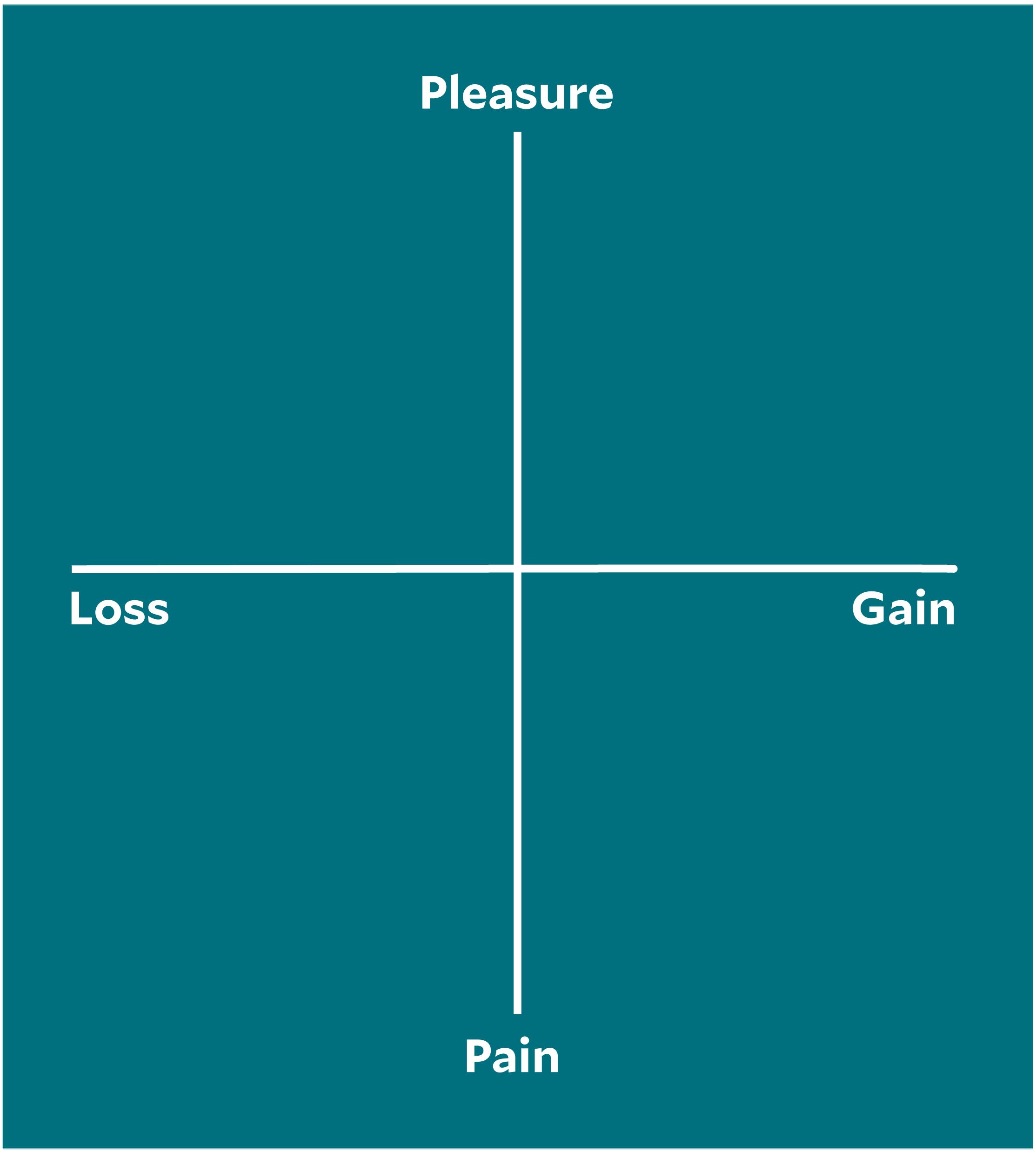 pleasure and gain sprint retrospective idea