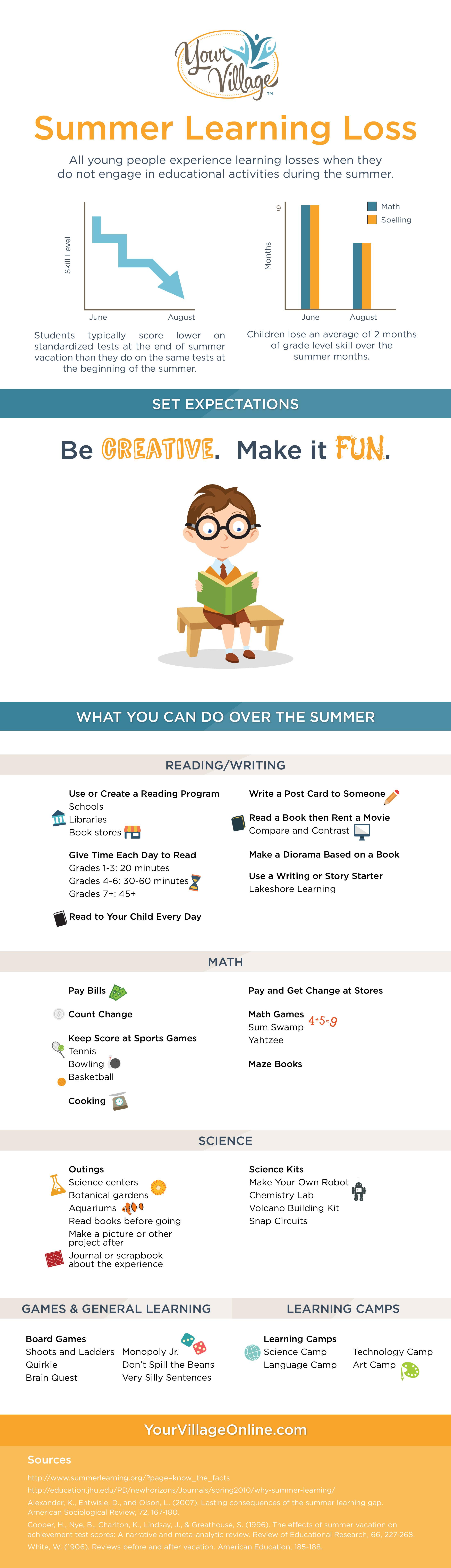 Avoid Summer Learning Loss